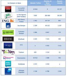 Les médias sociaux au service des banques - Wellconnect