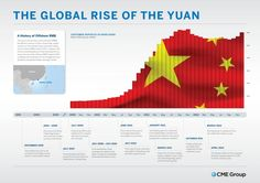 The Global Rise of The Yuan