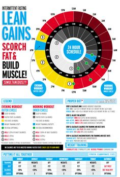Intermittent Fasting: LEANGAINS!