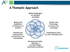 A Thematic Approach                       Global Challenges /                          Los desafíos                       ...