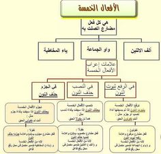 Teaching Arabic Language to non-arabic speakers