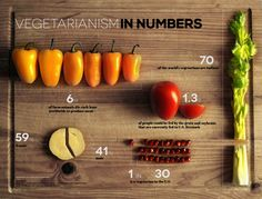 Vegetarianism in Numbers Infographic