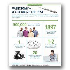 Vasectomy Infographic