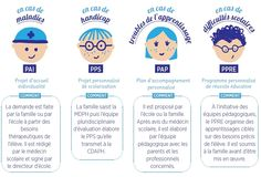 pps - Ecole Handicap et Avenir 37 Gandalf, Autism Learning, Organization Bullet Journal, Education World, Education Positive, Cycle 3, Primary School, Classroom Management, Art School