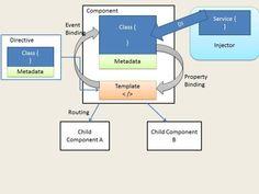 Angular2 Architecture diagram