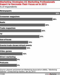 In 2013, Mobile, Social Lead Shift From Traditional Media to Digital—Transition from newspapers and magazines to digital formats continues apace