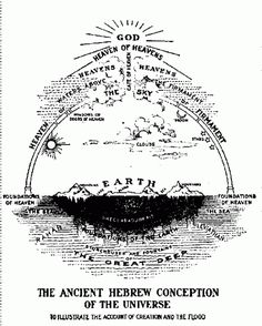 Hebrews conceived of the universe as consisting of a disk-shaped Earth ...It also mentions the firmanent.