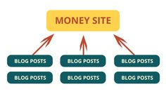 private blog network los angeles