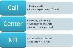 Evaluate call center kpi to measure customer support service performance   Call Center Metrics