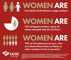--Women are two-thirds of all minimum wage workers. --Women are 72% of tipped workers, many of whom are paid only $2.13/hour --Women are 70% of all restaurant servers, who are almost three times as likely as other workers to live in poverty.  [Click on this image to find a short video and analysis of the gender pay gap and the importance of empirical data for making sense of such inequalities]  Sources: National Women's Law Center, The White House