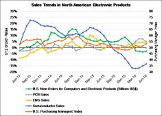 EBN - Gary Hilson - PCB and EMS Growth Was Solid in June