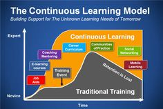 The Continuous Learning Model by Bersin - Career Curriculum, Coaching & Mentoring, Communities of Practice and Social Networking produce expertise and result in higher retention