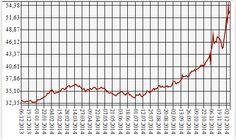 Дрыся ЗвеЗда !!: Рубль : очередной минимум