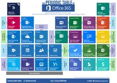 The Periodic Table of Office 365 is a graphical representation showing what all apps are included in Office 365 and how they are related to each other. Office 365 Education, Ms Office 365, Microsoft Classroom, Microsoft Office 365, Microsoft Excel, Computer Programming, Computer Science, Computer Help, Computer Tips