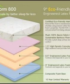 Find the best quality Latex Mattresses from the wide variety in our shop. Buy comfortable mattresses and bedding basics of all types and sizes with Mattress News Latex Mattress, Comfort Mattress, Bedding Basics, Mattresses, News, Luxury