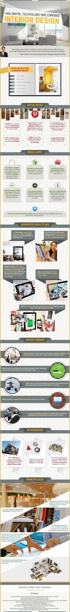 Painted Furniture Company has created an infographic detailing the many ways technology has transformed the realm of interior design, from augmented reality apps to 3D rendering tools.