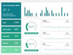 Sales Dashboards - Examples, Templates & Best Practices