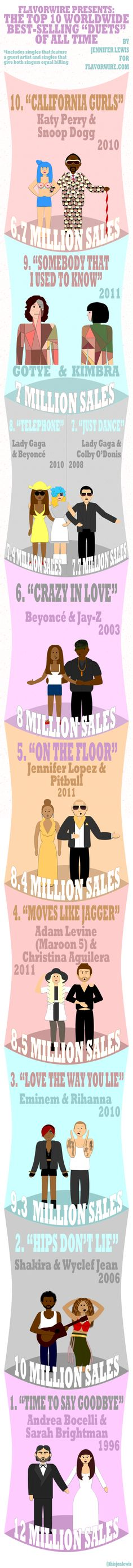 Best Selling Duets of....ever. #1 surprises me!