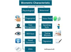 A #Biometric identification system identifying people by recognizing one or several #physical or #behavioral trait.