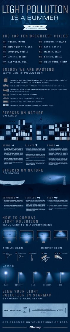 This infographic gives you insight into definition of light pollution, and how it impacts the environment. #LightPollution #Health #Environment