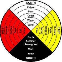 Native+American+Medicine+Wheel+Earth | Native Medicine Wheel (chosen for its obvious parallels to the Wheel ...
