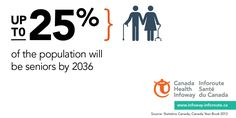 Up to 25% of the Canadian population will be seniors by 2036