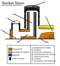 Rocket stoves - Appropedia: The sustainability wiki