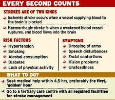 be stroke aware