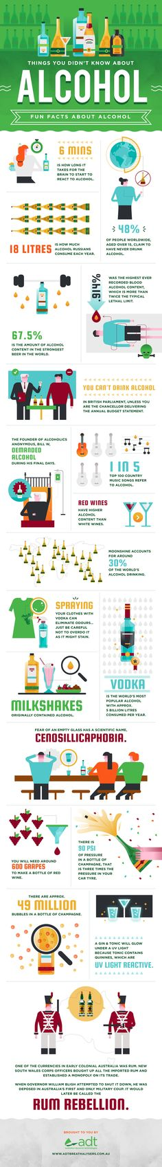 Things You Didn't Know About Alcohol [Infographic]