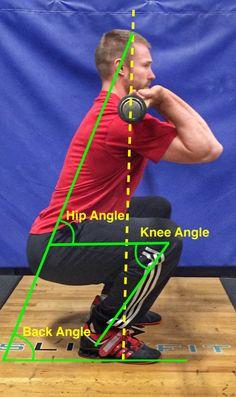 Diagnostic Angles