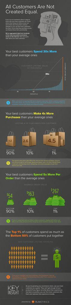 Infographic-CustomersCreatedEqual