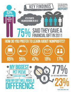 Millennial Impact Report 2012: Key Findings