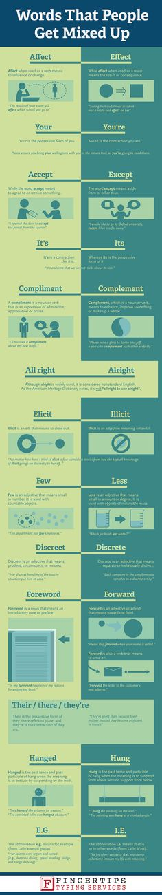 All you grammar sticklers out there don't even need an infographic to tell you which words people routinely mix up, but if you're tired of being corrected or are more than a little self-conscious about you're (hah!) writing skills, double-check yourself with this list from Fingertips Typing Services.H/T to David Eaves.Via Fingertips Typing Services.Like infographics? So do we.