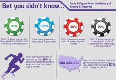 New inforgraphic details the history of betting and wagering Online Casino Games, Facts, Chart, History, Infographics, Tips, Did You Know, Historia, Infographic