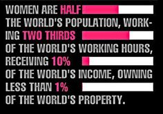Women are half the world's population; work two thirds of the world's working hours; receive 10% of the world's income; own less than 1% of the world's property.