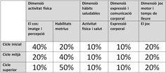 Cicle superior. Continguts, criteris d'avaluació i decisions de l'equip docent de cicle superior en relació a l'educació física