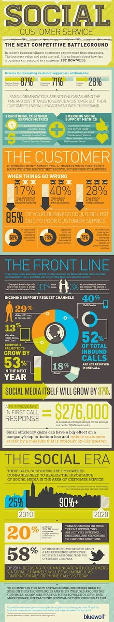 Infographics explaining customer service