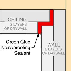 Using Green Glue Noiseproofing Sealant between walls and ceilings