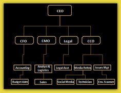 Business Organizational Chart Templates