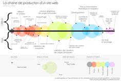 http://www.crixus.fr/blog/wp-content/uploads/2014/05/chaine-de-production-site-internet-etape-par-etape.jpg