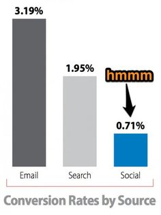 Does social media work for ecommerce? New research from Monetate says no, but Jay Baer says there may be a catch. Online Marketing Strategies, Content Marketing Strategy, Ecommerce, Bar Chart, Improve Yourself, Social Media, Jay, School, Socialism