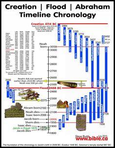 noahs-ark-chronology-age-of-earth-date-of-flood-tower-of-babel-bible-archeology-masoretic-text.jpg 2,550×3,300 pixels