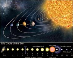 Life Cycle of a Sun-like Star