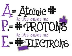 What is the atomic number? Week 13 Science Middle High School Chemistry Periodic Table Hints for Po Chemistry Classroom, High School Chemistry, Chemistry Lessons, Teaching Chemistry, Science Chemistry, Middle School Science, Physical Science, Science Lessons, Earth Science