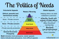 maslow's hierarchy o