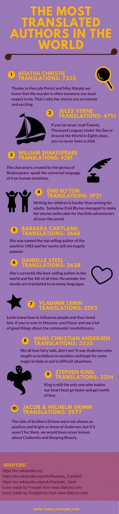 Most-Translated-Writers-GalleyCat.jpg (600×2587)