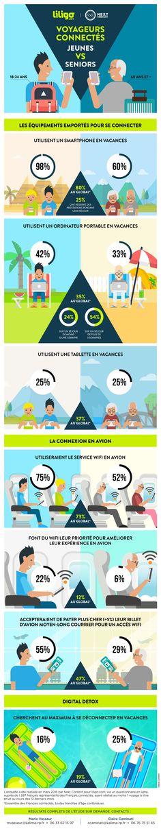 [Infographie] Voyageurs connectés : jeunes vs seniors