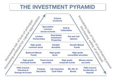 The Investment Pyramid. A look at risk-return tradeoffs.