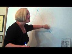 Impact Therapy Drama Triangle