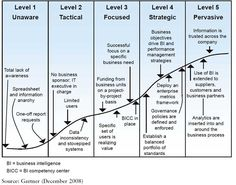 business intelligence maturity model